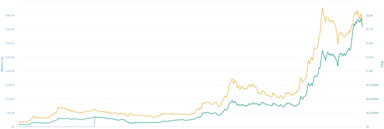 Celsius Token grafik na ceni izvor