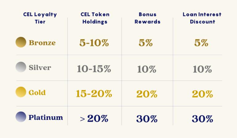 Dopolnitelni povolnosti na CEL tokenot